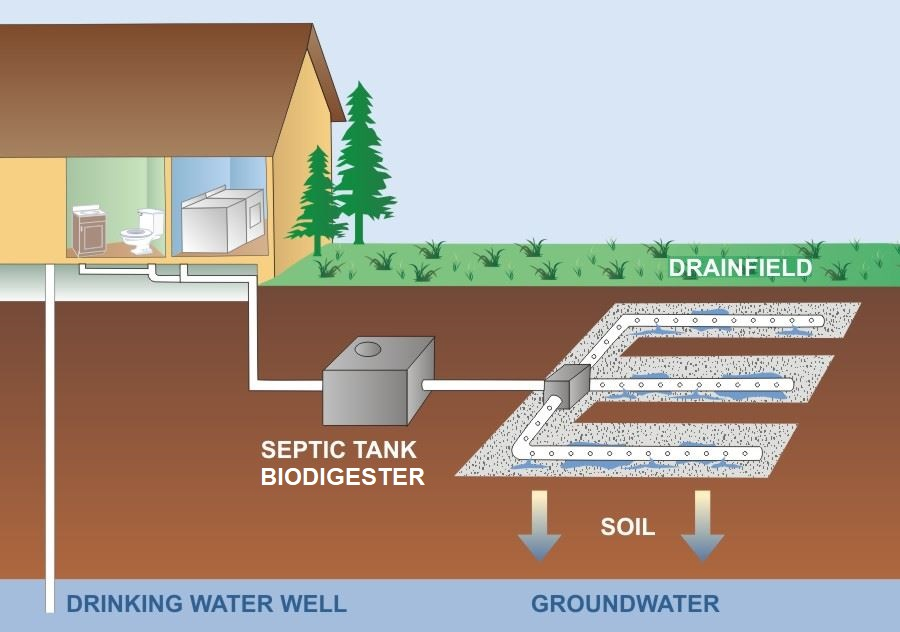 How the Biodigester system works