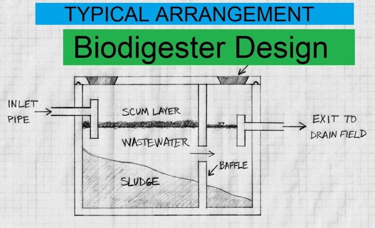 Benefits of Biodigester on-site Waste Management System